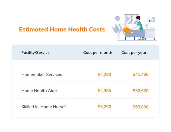 Estimated Home Health Costs