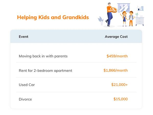Potential Costs for Helping Kids & Grandkids