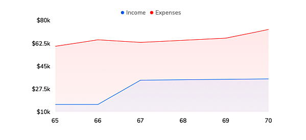 Sample retirement income and expenses